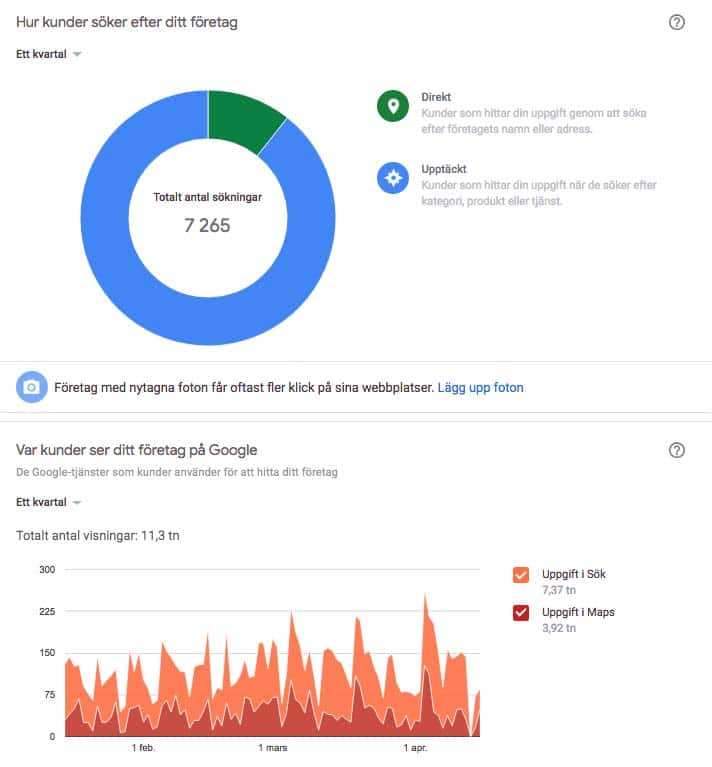 Marknadsföring med Google My Business